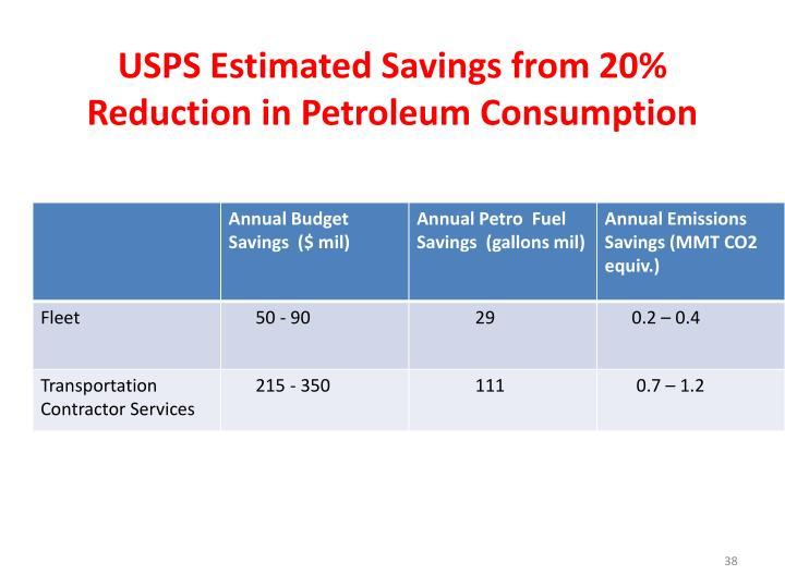USPS Estimated Savings from 20% Reduction in Petroleum Consumption