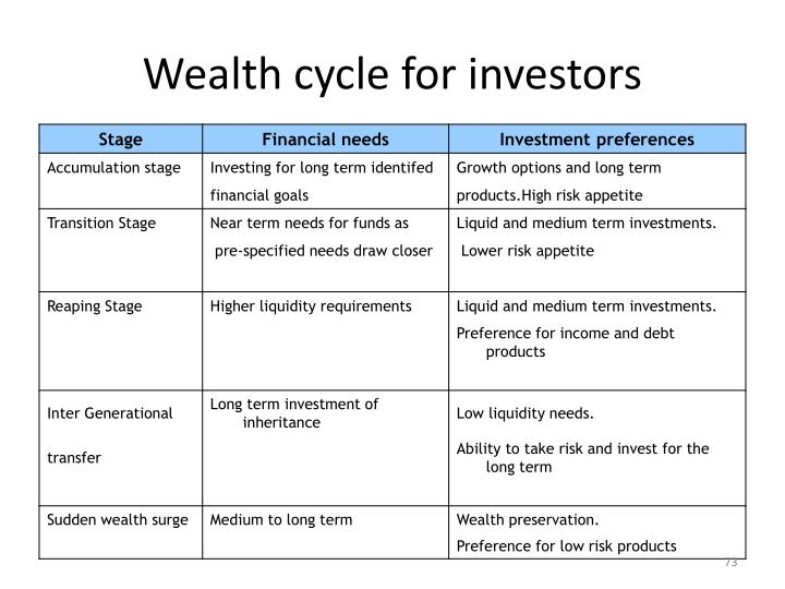 Wealth cycle for investors