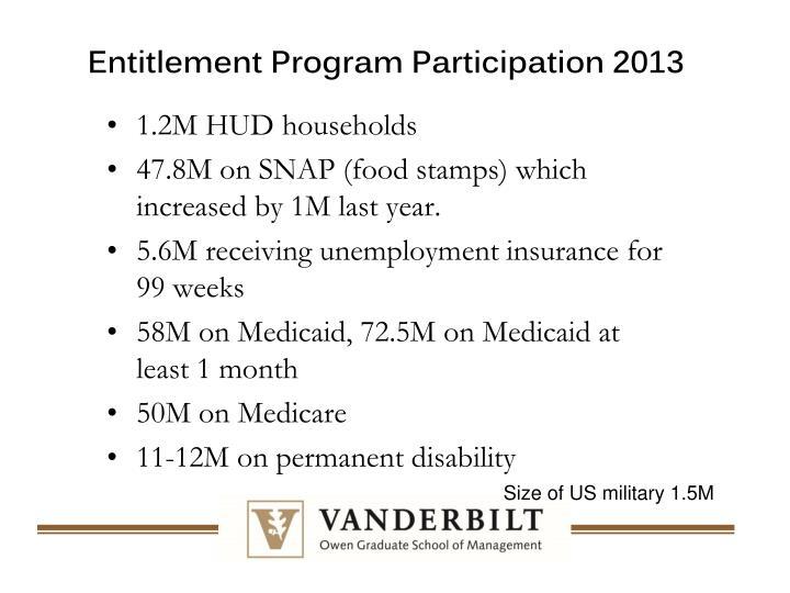 Entitlement Program Participation 2013