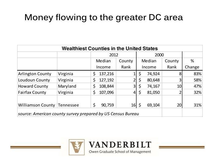 Money flowing to the greater DC area
