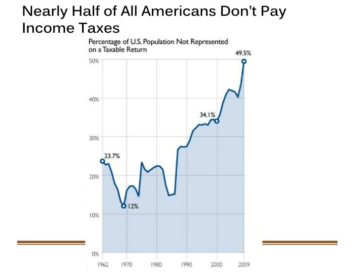 Nearly Half of All Americans Don't Pay Income Taxes