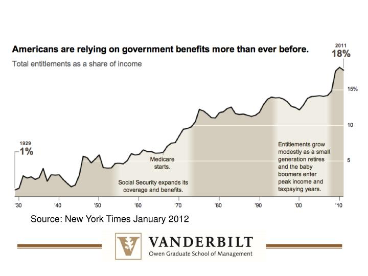 Source: New York Times January 2012