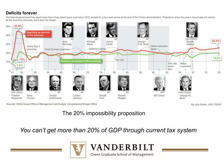 The 20% impossibility proposition