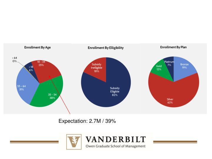 Expectation: 2.7M / 39%