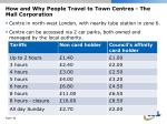 how and why people travel to town centres the mall corporation