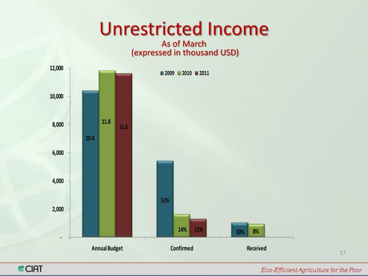 Unrestricted Income