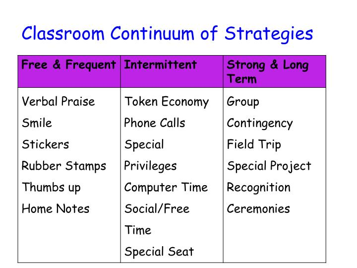 Classroom Continuum of Strategies