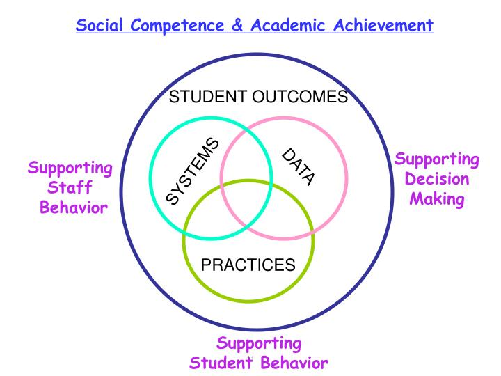 Social Competence & Academic Achievement