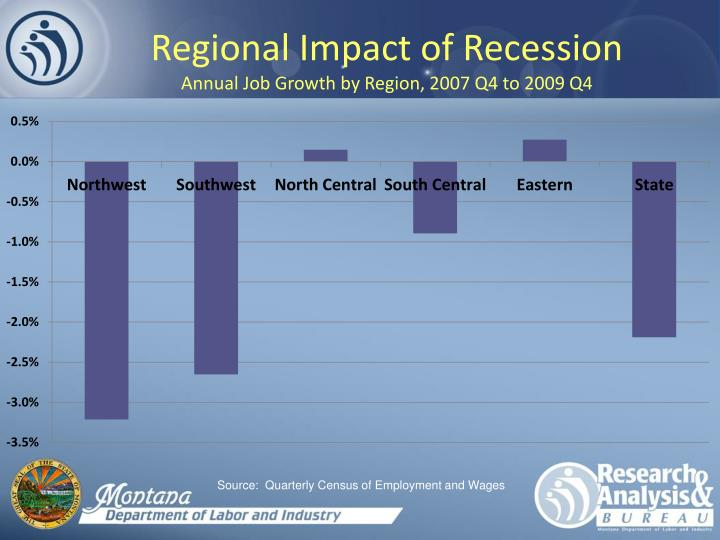 impact of recession on logistics Impact of recession on logistics from the services sector recession: in macroeconomics, recession is the distinct decline in any particular country's gdp (gross domestic product).