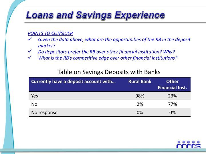 Loans and Savings