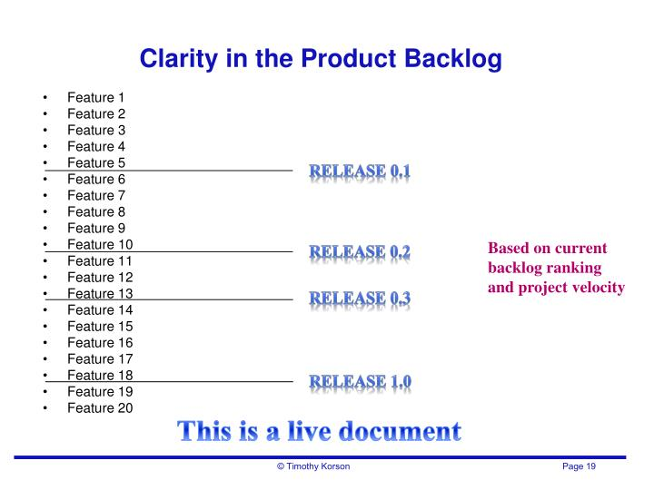 Clarity in the Product Backlog
