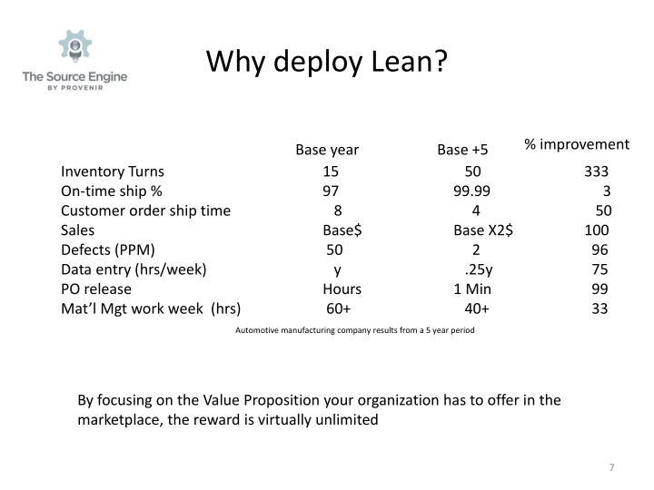 Why deploy Lean