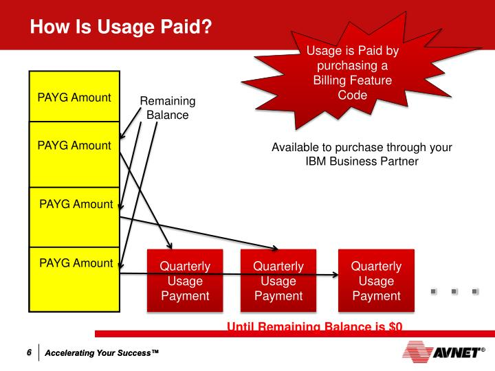 How Is Usage Paid?