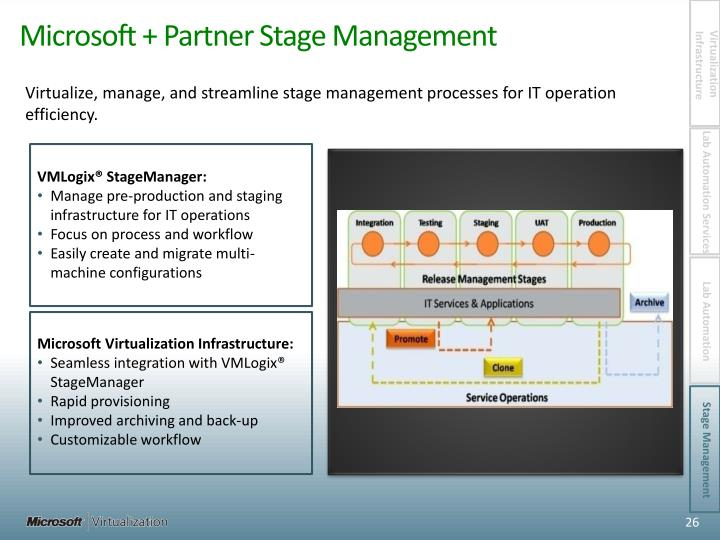 Microsoft + Partner Stage Management