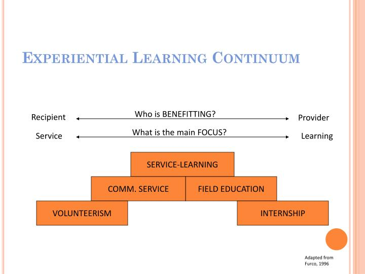 Experiential Learning Continuum
