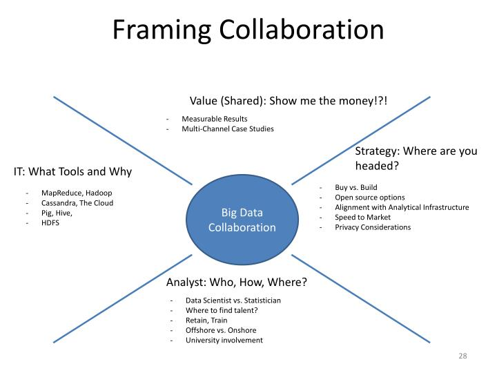Framing Collaboration