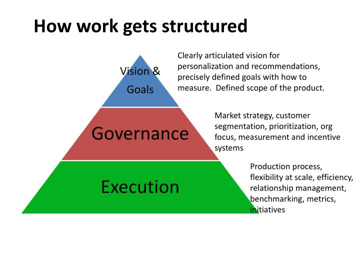 How work gets structured