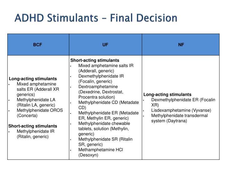 ADHD Stimulants – Final Decision
