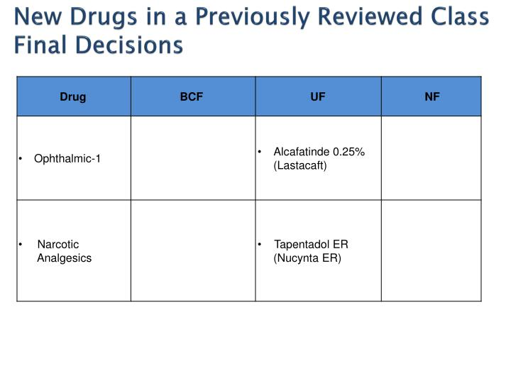 New Drugs in a Previously Reviewed Class