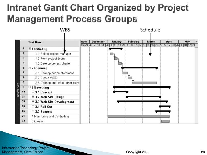 five project management process groups The project management body of knowledge is a set of standard terminology and guidelines (a body of knowledge) for project management the body of knowledge evolves over time and is presented in a guide to the project management body of knowledge.