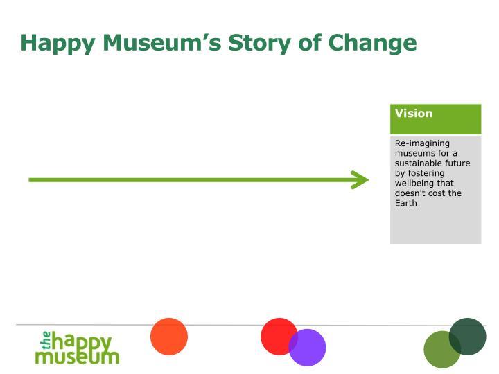 Happy Museum's Story of Change