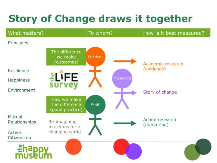 Story of Change draws it together