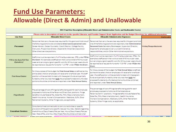 Fund Use Parameters: