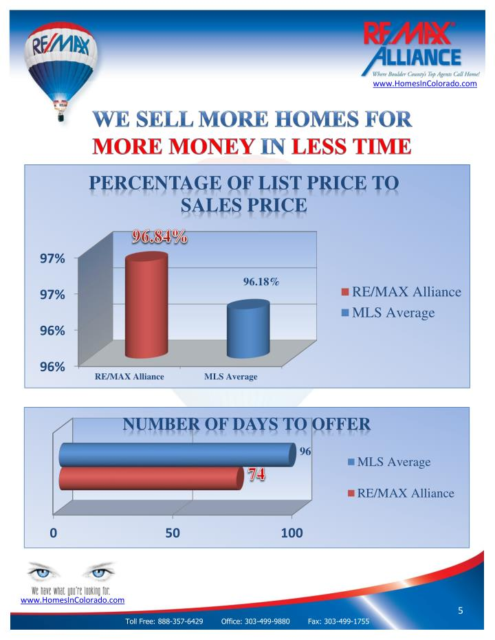 We Sell More Homes for
