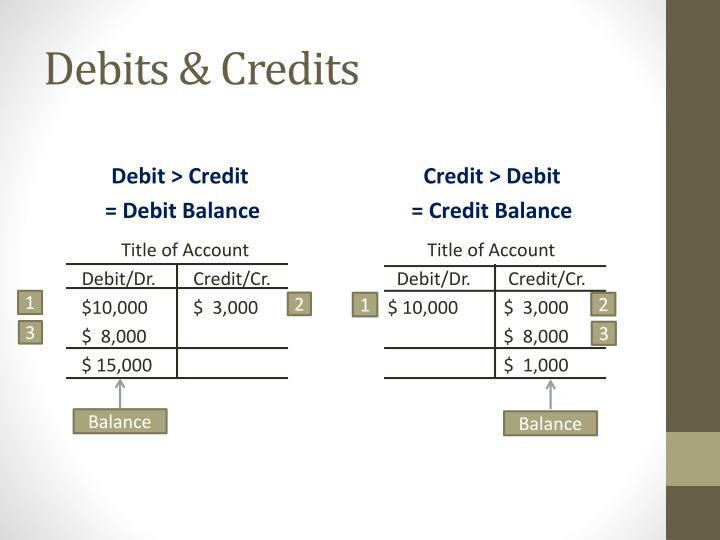 debit balances are favorable and credit balances are unfavorable Debit and credit balances debit and credit balances question: maria alvarez, a beginning accounting student, believes debit balances are favorable and credit balances are unfavorable.