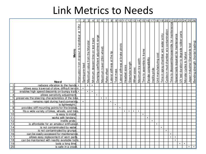 Link Metrics to Needs