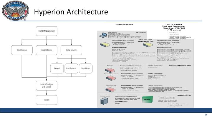 Hyperion Architecture