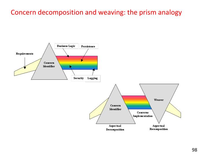 Concern decomposition and weaving: the prism analogy