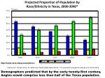 projected proportion of population by race ethnicity in texas 2000 20401
