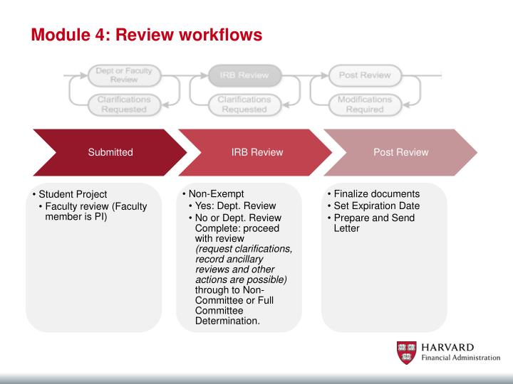 Module 4: Review workflows