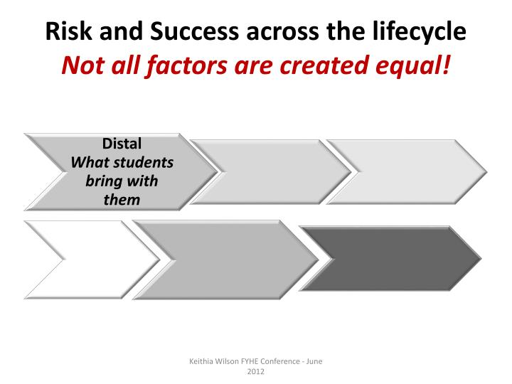 Risk and Success across the lifecycle