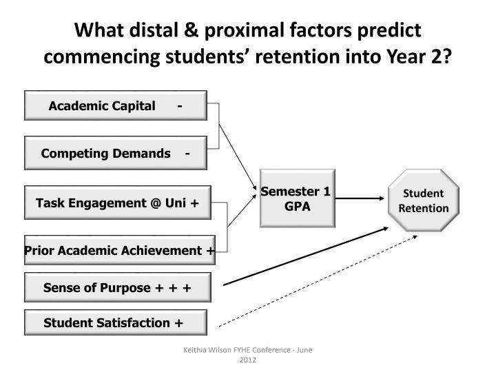 What distal & proximal factors predict commencing students' retention into Year 2?