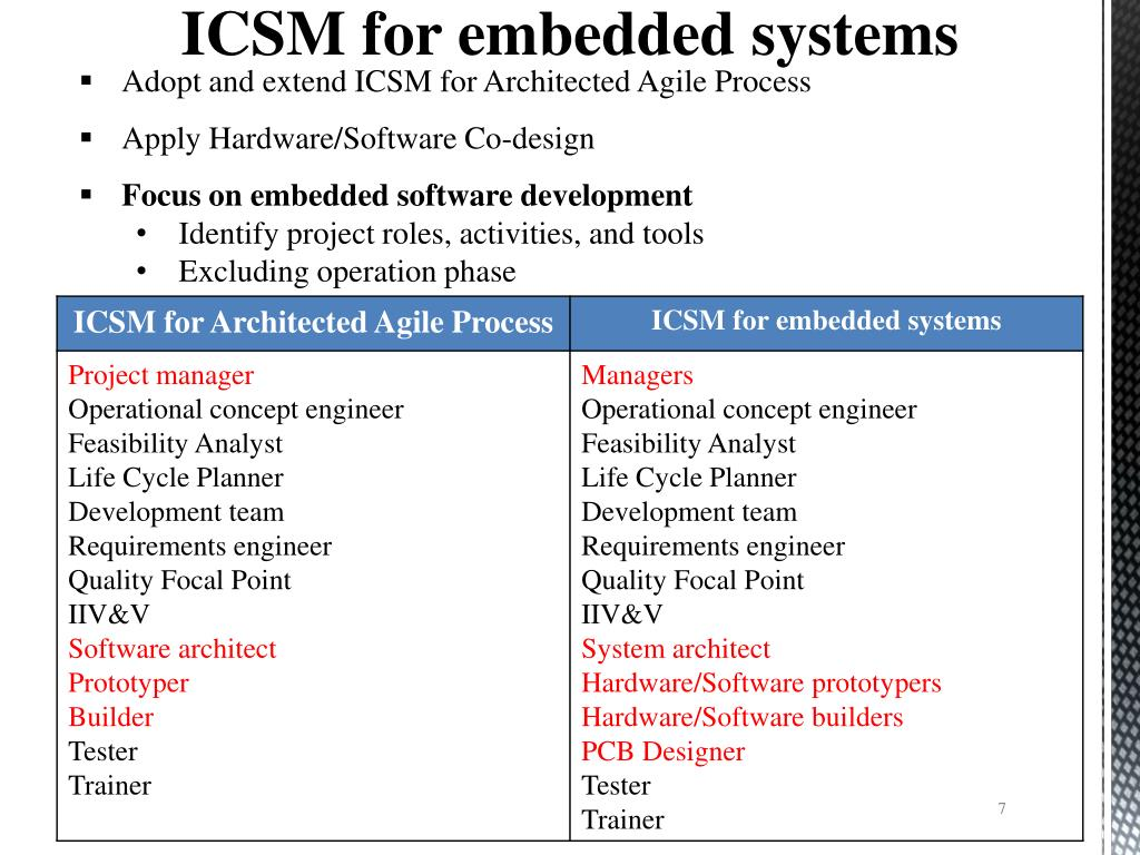 Ppt Incremental Commitment Spiral Model For Embedded Systems Powerpoint Presentation Id 1649773