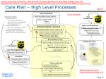 care plan high level processes2
