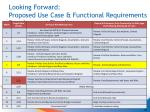 looking forward proposed use case functional requirements development timeline