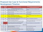 proposed use case functional requirements development timeline