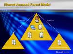 shared account forest model