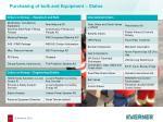 purchasing of bulk and equipment status