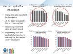 human capital for innovation