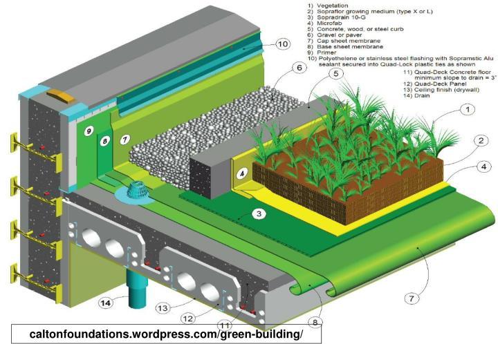 caltonfoundations.wordpress.com/green-building/