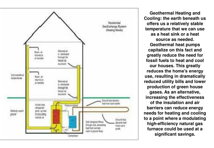Geothermal Heating and Cooling: the earth beneath us offers us a relatively stable temperature that we can use as a heat sink or a heat source as needed. Geothermal heat pumps capitalize on this fact and greatly reduce the need for fossil fuels to heat and cool our houses. This greatly reduces the home's energy use, resulting in dramatically reduced utility bills and lower production of green house gases. As an alternative, increasing the effectiveness of the insulation and air barriers can reduce energy needs for heating and cooling to a point where a modulating high-efficiency natural gas furnace could be used at a significant savings