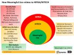 how meaningful use relates to hipaa hitech