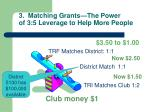 3 matching grants the power of 3 5 leverage to help more people