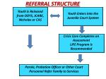 referral structure