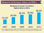 measure of success gains on kra l