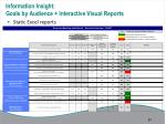 information insight goals by audience interactive visual reports1
